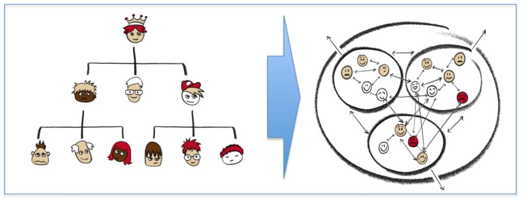 Fra hiererki til netværksorganisering