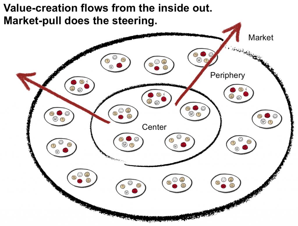 Celler i netværksorganisationen