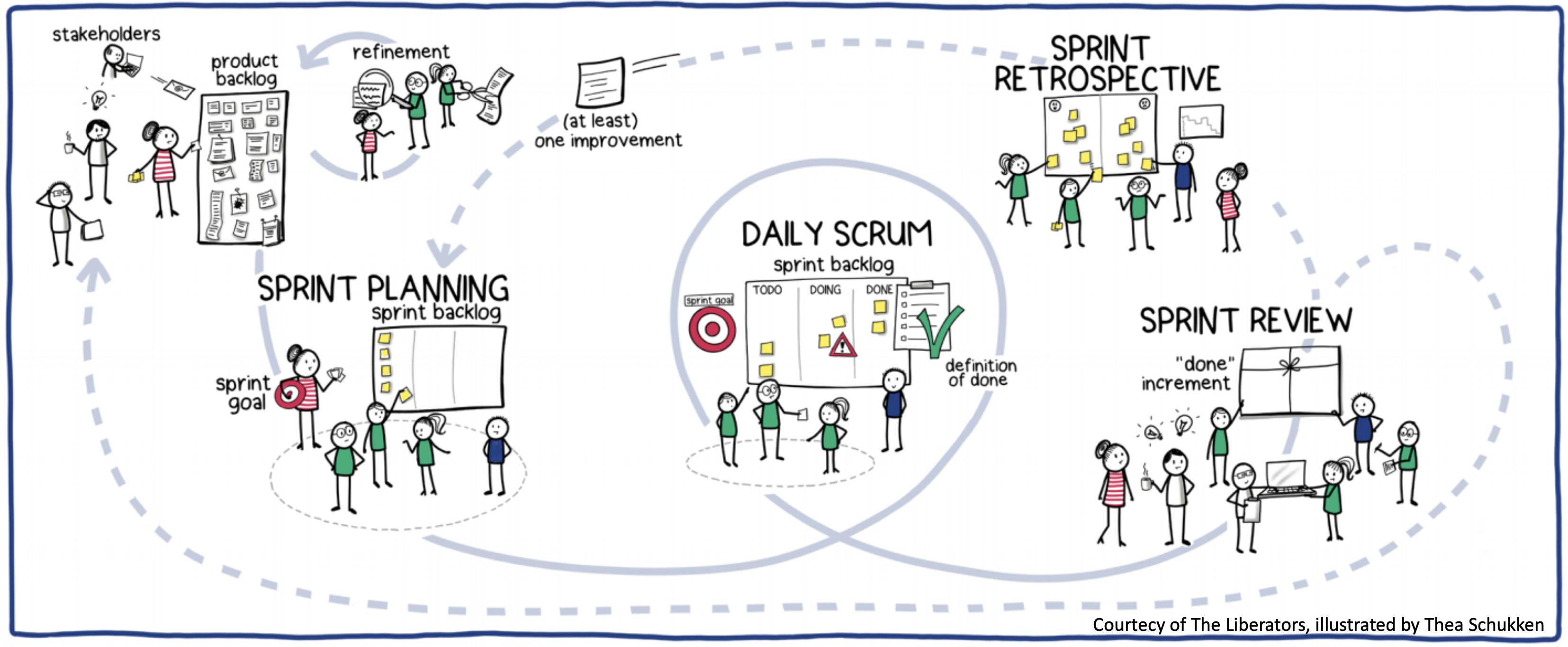 The Scrum Framework illustrated